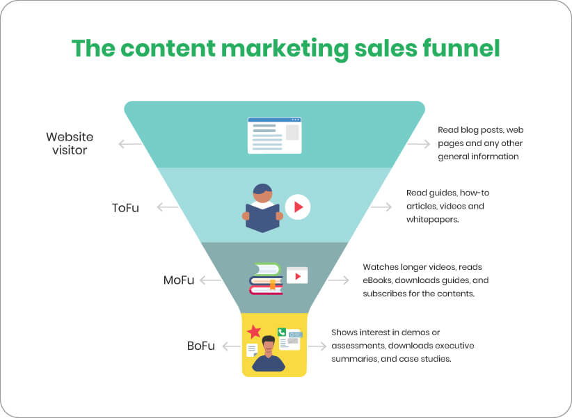 content marketing sales funnel, sales funnel, content marketing funnel