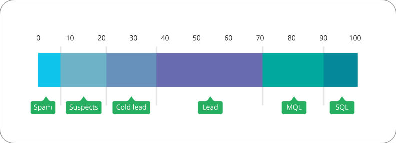 lead scoring methodology, who the leads are, what is lead scoring