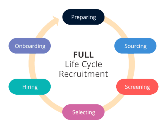 full life cycle recruitment, life cycle recruitment, life cycle recruiting, recruiting lifecycle, life cycle recruitment
